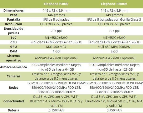 caracteristicas-especificaciones-tecnicas-elephone-p3000s