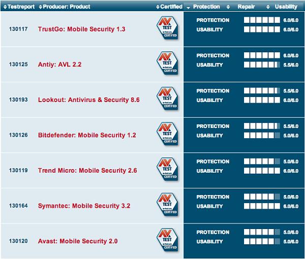 mejores-antivirus-para-android-gratis-av-test