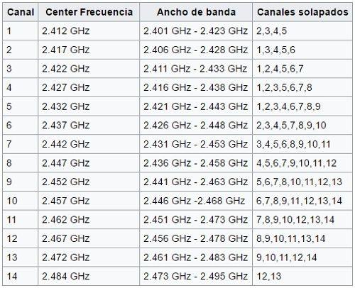 canales-en-los-que-pueden-operar-los-routers-en-europa-y-america-sur.jpg